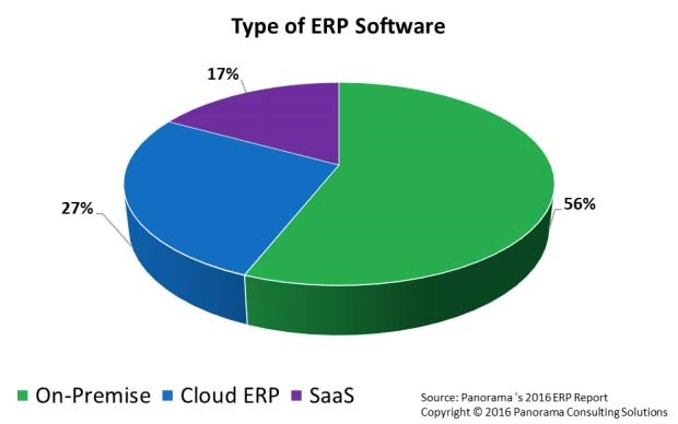 erp software graphic